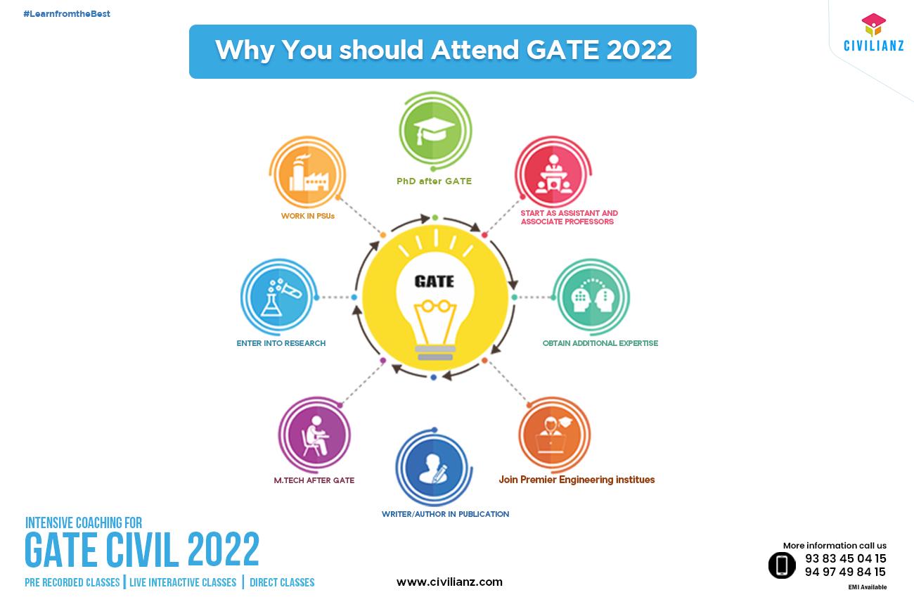 How to Crack GATE Civil Engineering Examination??
