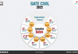 GATE 2022 | Things you should know