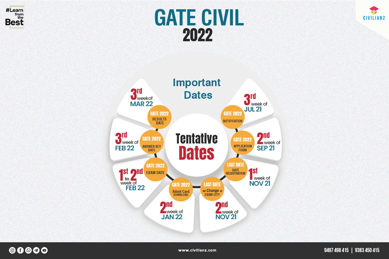 GATE 2022   Things you should know