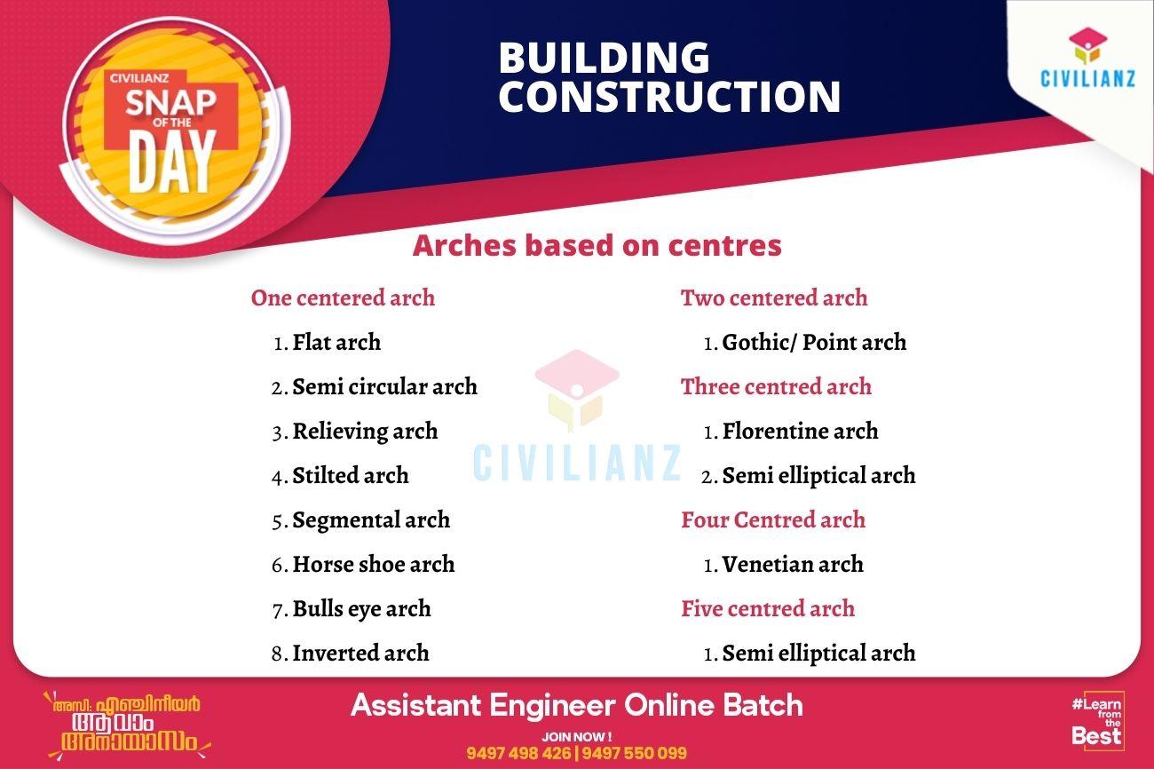 CIVIL SNAPS – BUILDING CONSTRUCTION – ARCHES