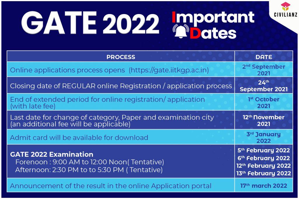 GATE 2022 Important dates